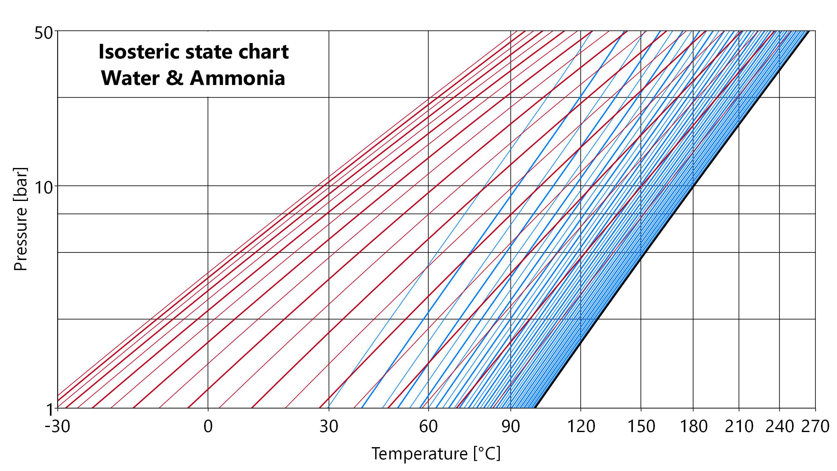 pt diagram ammoniak choice image