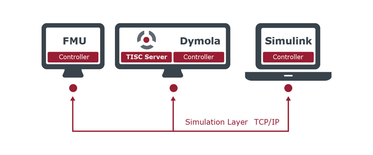 TISC Simulation Layer