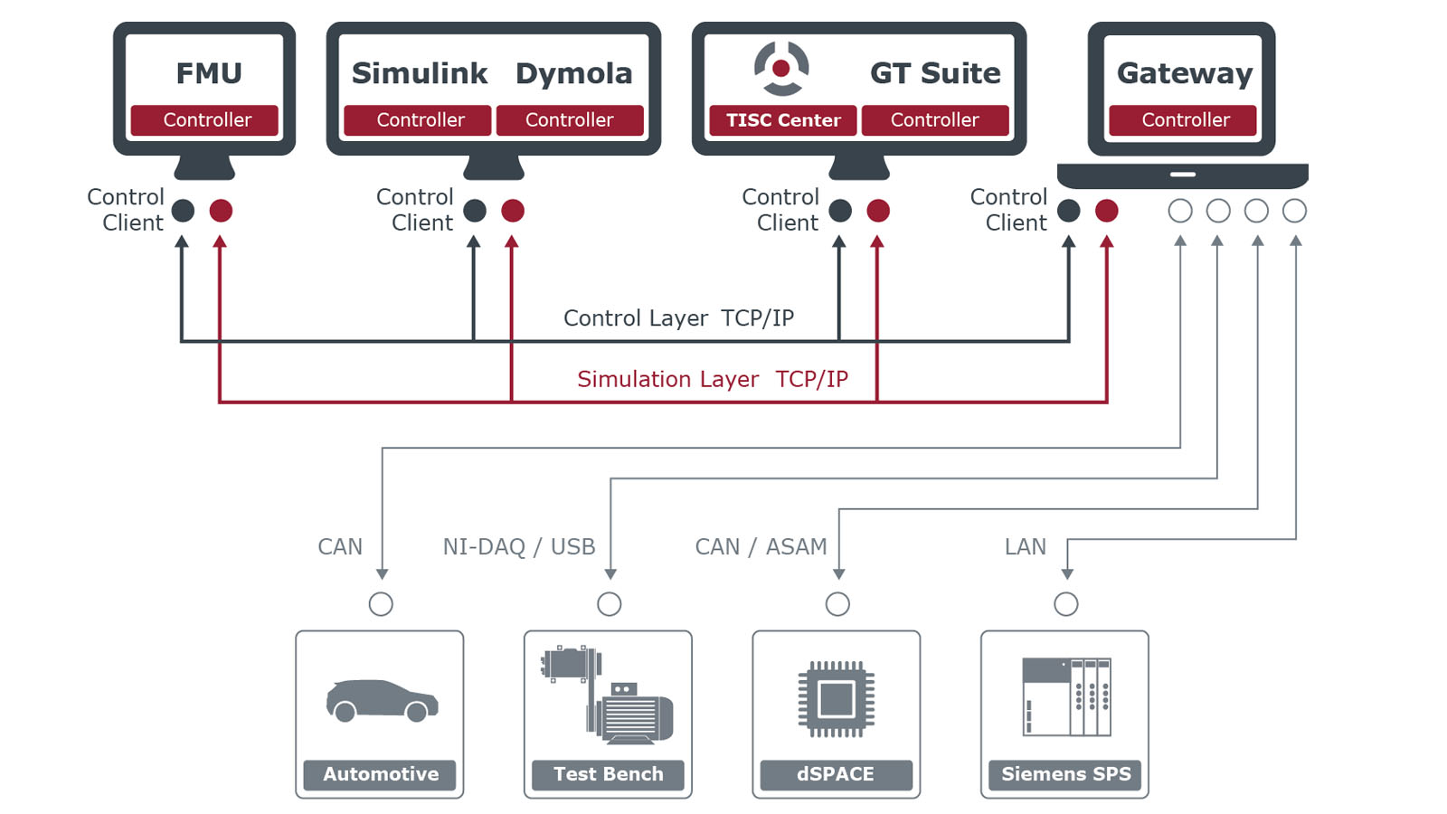 Both coupling and connection of simulation programs with TISC and hardware via gateways